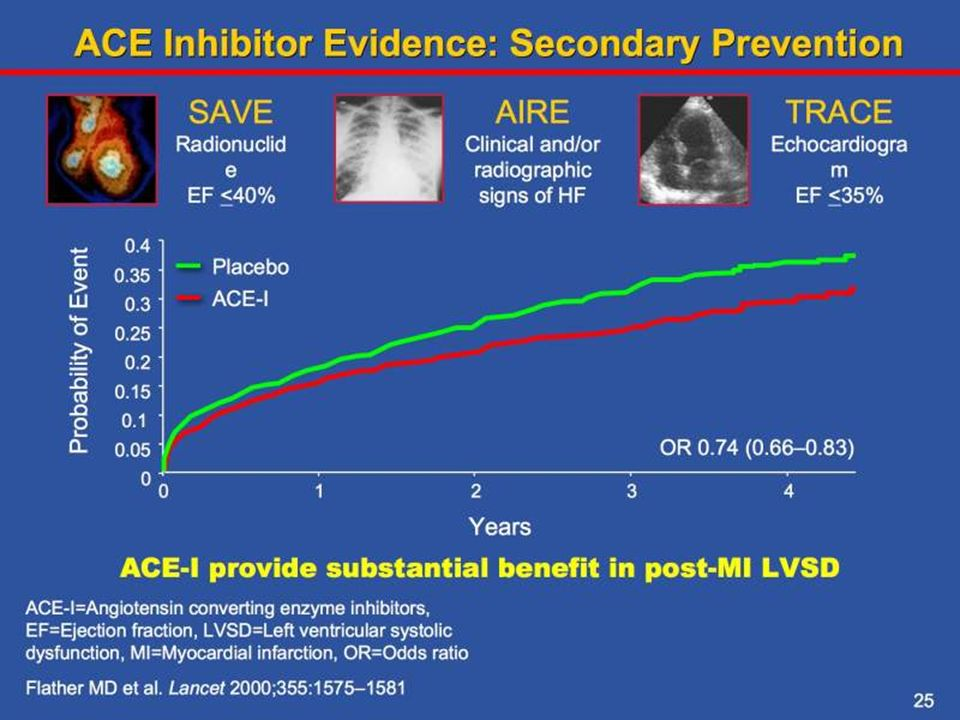 In these three post-infarction trials (n=5966), mortality was lower with ACE inhibitors than with placebo (odds ratio 0.74 [95% Cl 0.66–0.83]), as were the rates of readmission for heart failure (OR 0.73 [0.63–0.85]), re-infarction (OR 0.80 [0.69-0.94]) or the composite of these events (OR 0.75 [0.67–0.83]; all p<0.001).